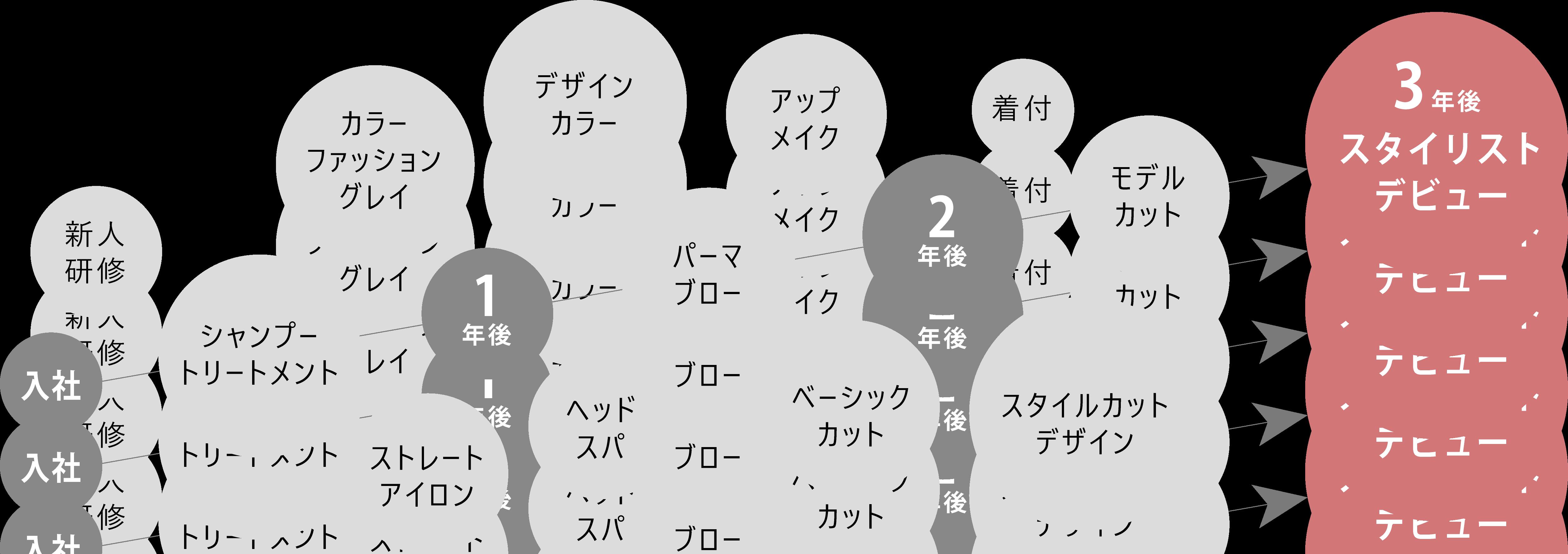 美容室エアラ*トレーニングチャート